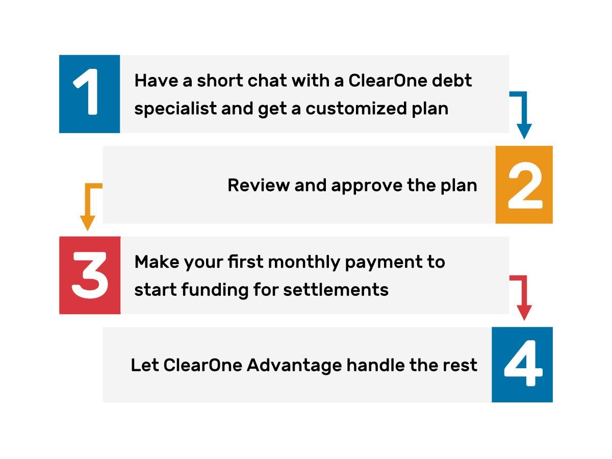 4-steps Debt Settlement