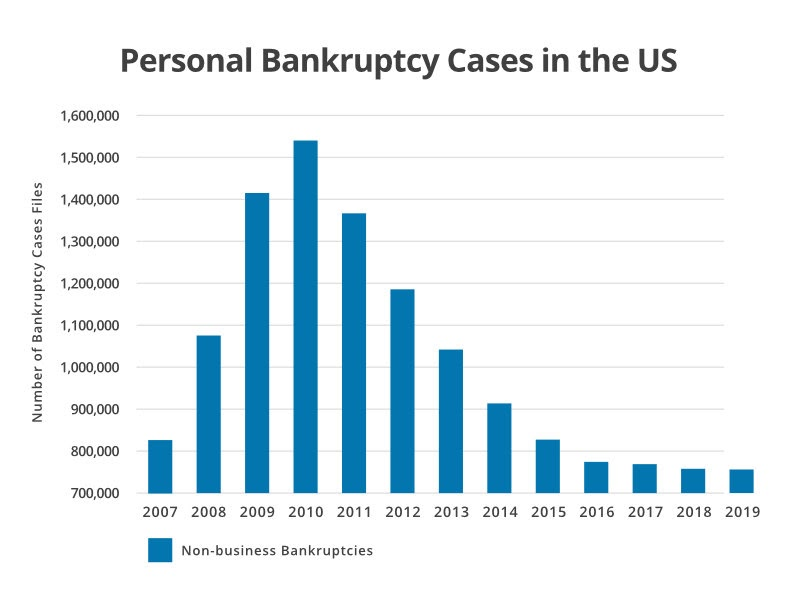 Chart - Personal Bankruptcy Cases in the US - ClearOne