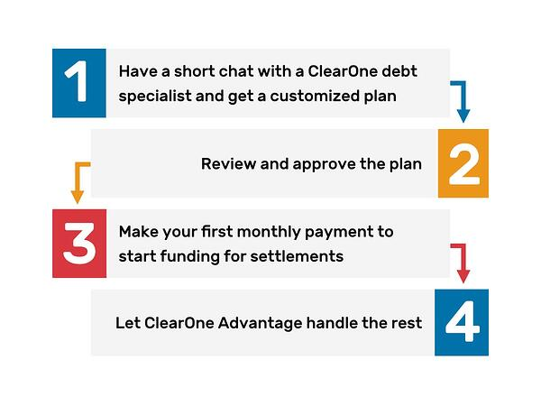 ClearOne 4 Step Debt Resolution Process