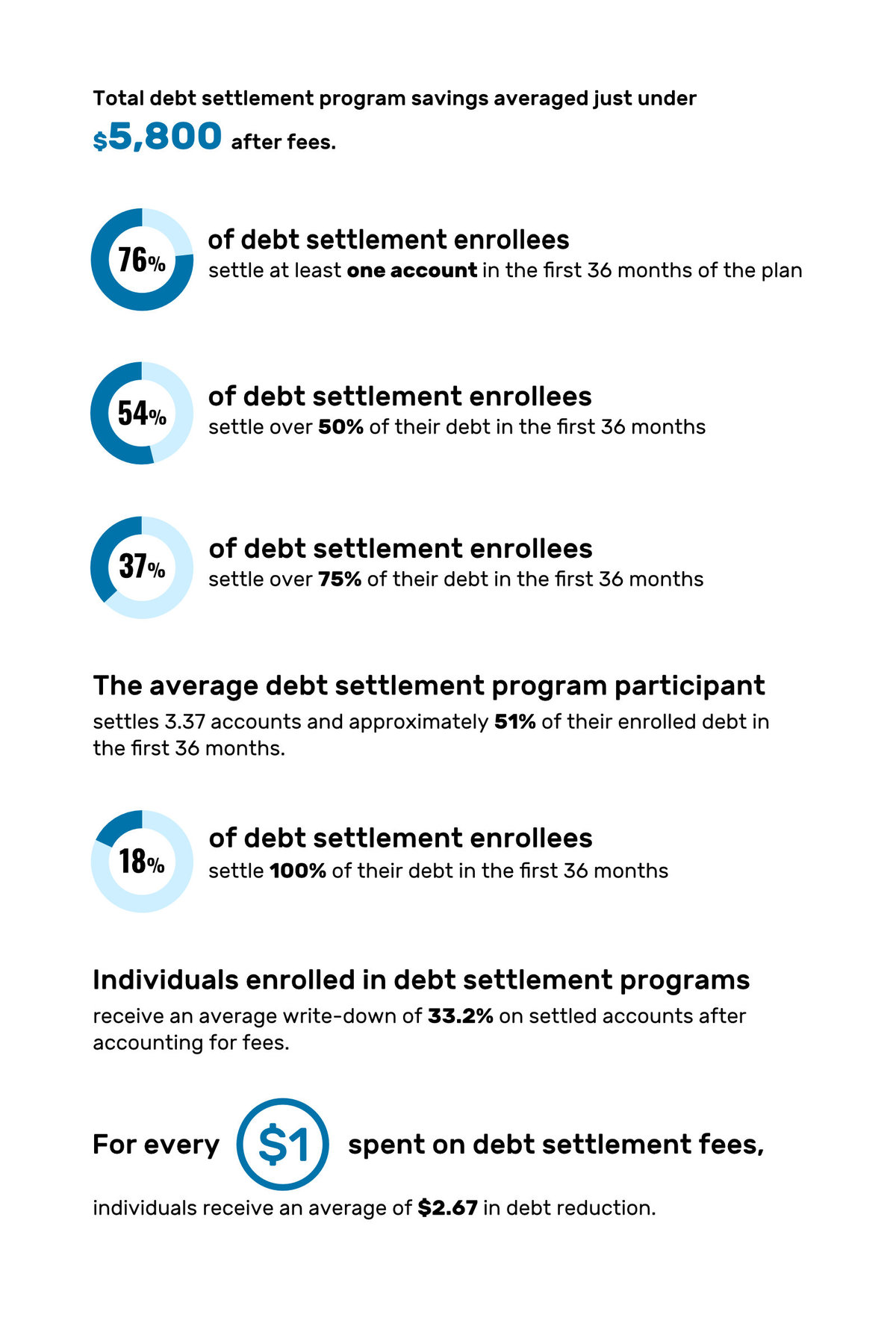 ClearOne Debt Settlement Graphic
