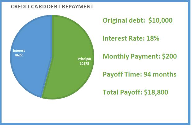 Credit Card Relief - Credit Card Debt Repayment