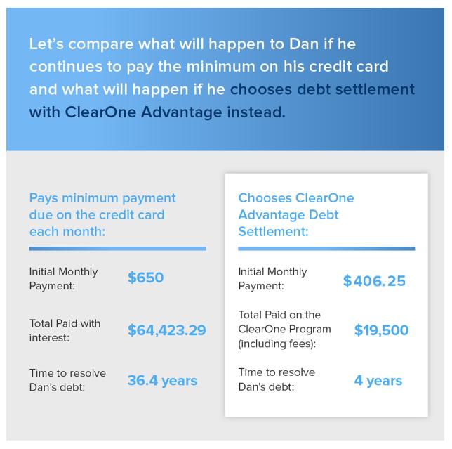 Credit Card Relief - Dan Example