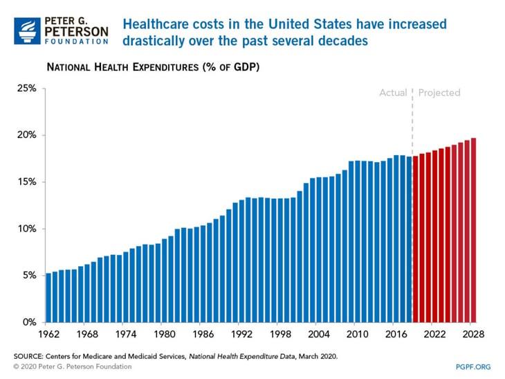 Credit Card Relief - Increasing Healthcare Costs