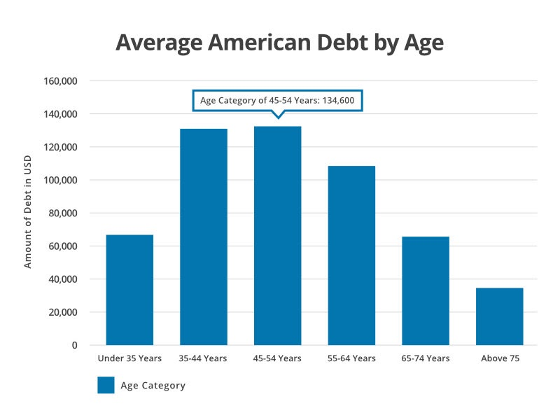 Debt by Age Graph-ClearOne