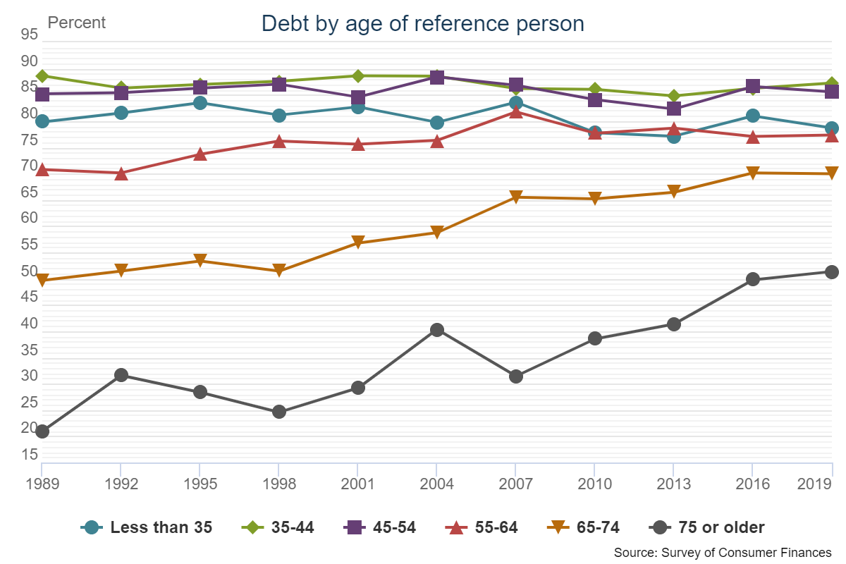 Debt by age of reference person