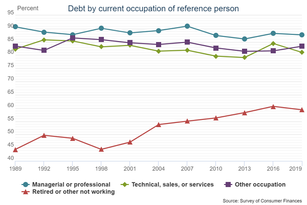 Debt by current occupation of reference person