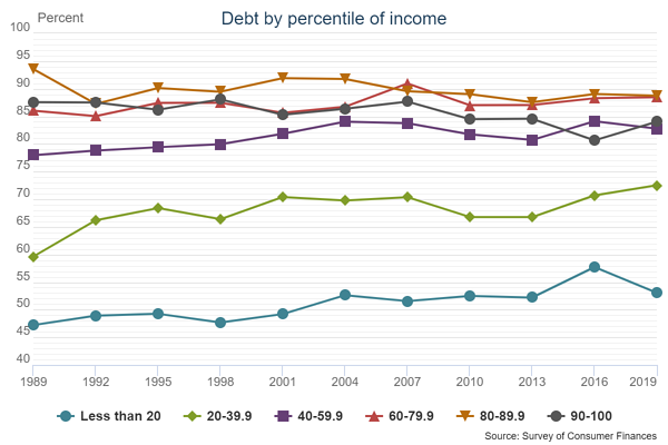 Debt by percentile of income