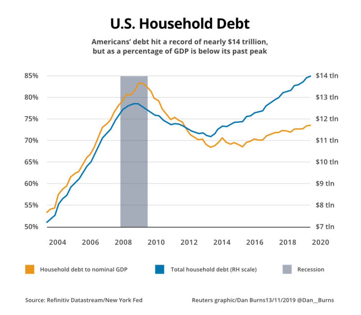 US Household Debt_1200x-ClearOne