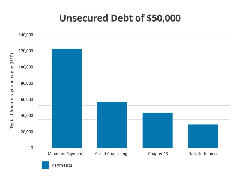 unsecured-debt-ClearOne-1